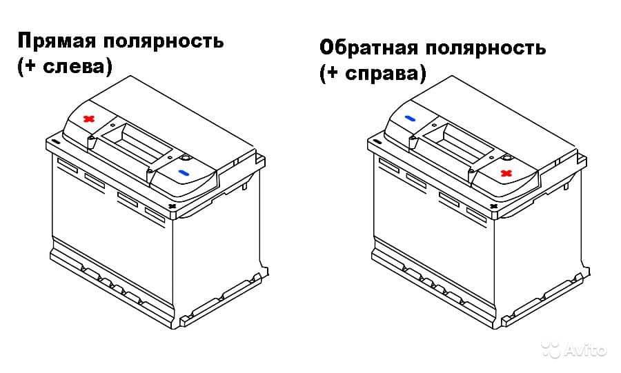 Схема прямой и обратной полярности