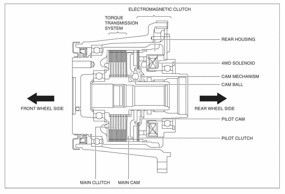 Схема раздаточной коробки Мазда CX-7