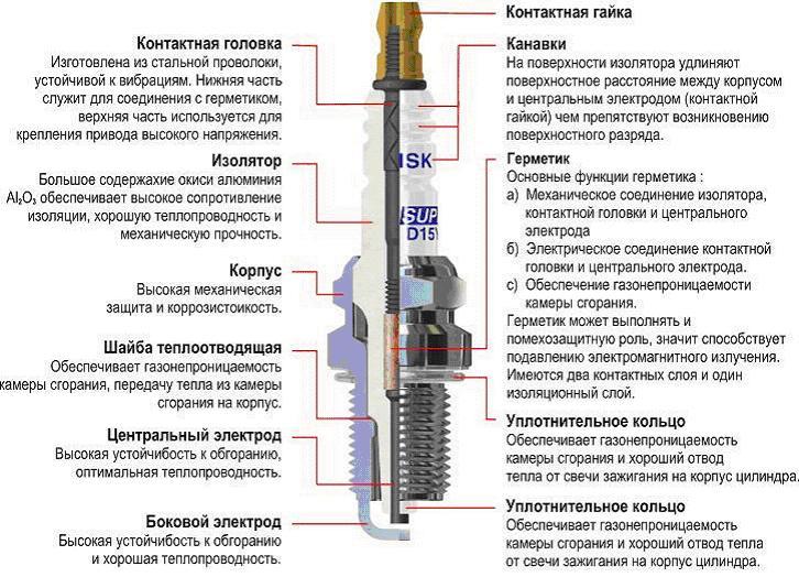 Схема и описание сечи зажигания Mazda 626