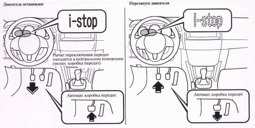 Принцип работы системы i-stop на Mazda CX-5