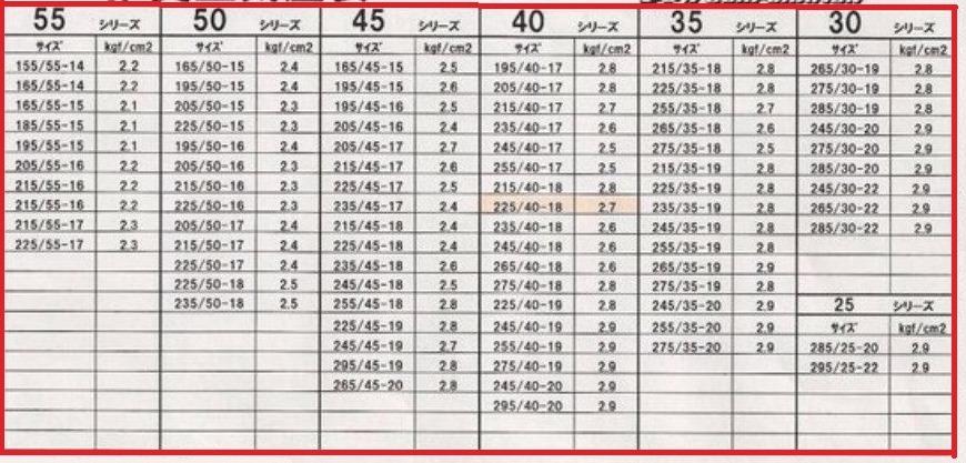 Таблица соответствия размерности шин и давления Mazda