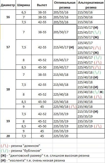 Таблица размера дисков и резины Mazda 3