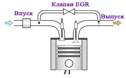 Принцип работы клапана EGR в автомобиле Мазда 3 MPS