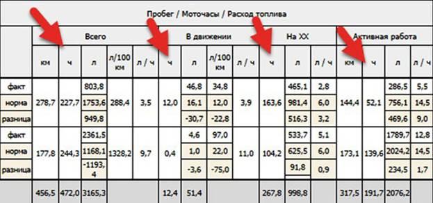 Таблица с расчетами моточасов