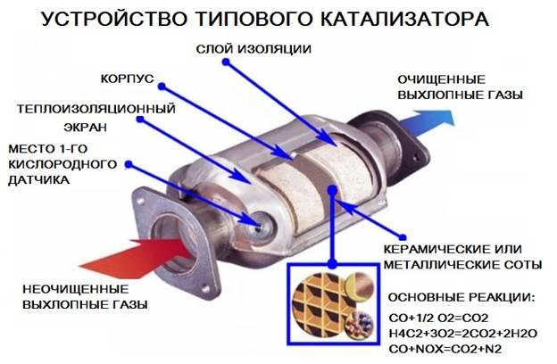 Как устроен типовой катализатор
