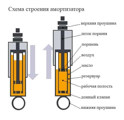 Схема строения амортизатора