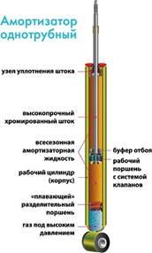 Газовый однотрубный амортизатор