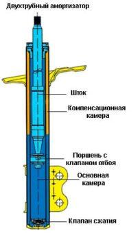 Двухтрубный газовый амортизатор